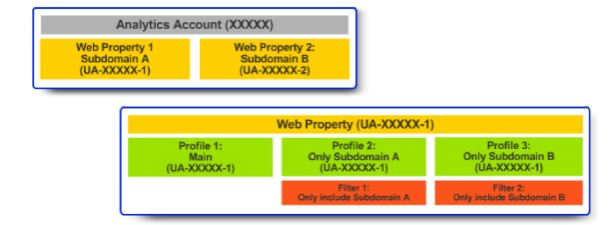 struttura google analytics