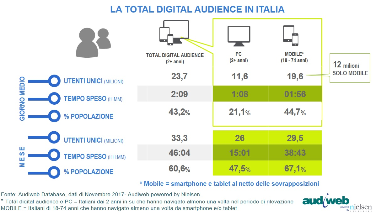 Internet in Italia: i dati Audiweb di novembre 2017 - La total digital audience
