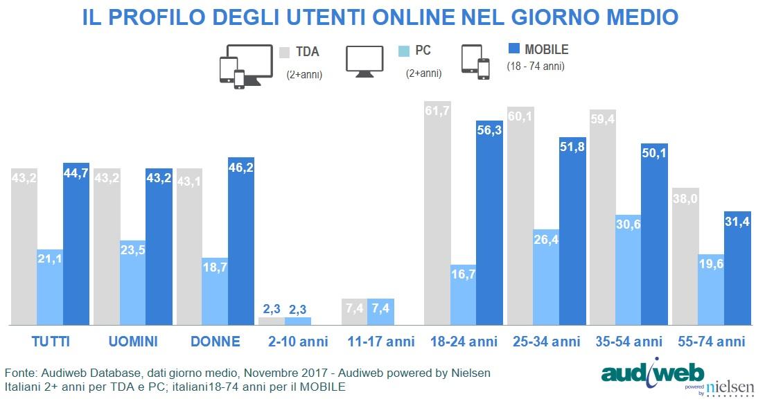 Internet in Italia: i dati Audiweb di novembre 2017 - Utenti unici