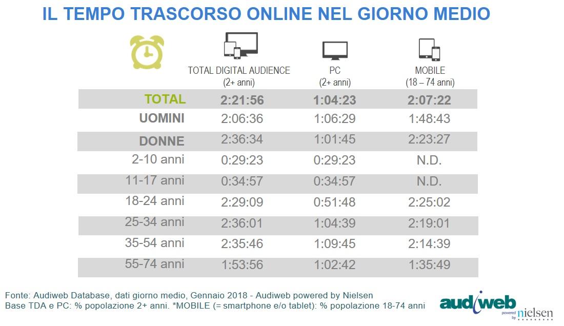 Quanto tempo trascorriamo online?