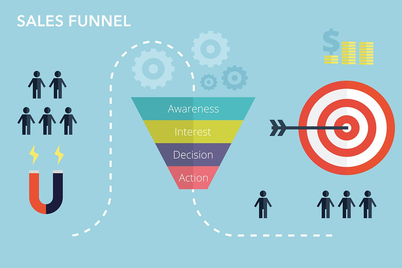 marketing funnel. contenuto, mappatura dei contenuti, strategia digital, content marketing, marketing digitale, campagne marketing, digital marketing
