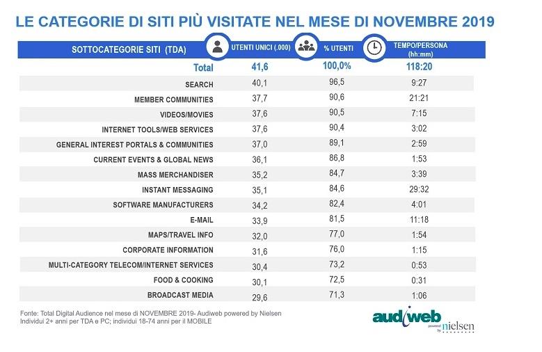 Categorie di siti più visitati nel mese di novembre 2019