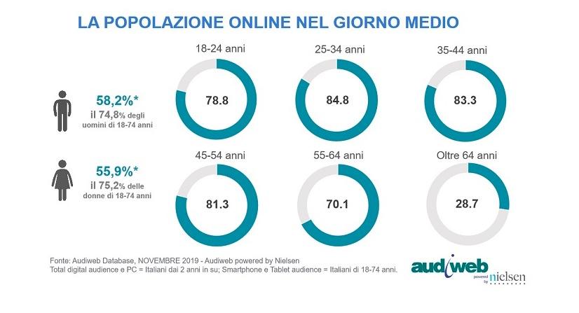 Internet in Italia novembre 2019: Profilo degli utenti online nel giorno medio