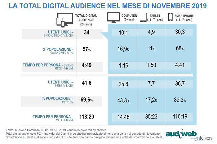 Internet in Italia: La total digital Audience nel mese di novembre 2019